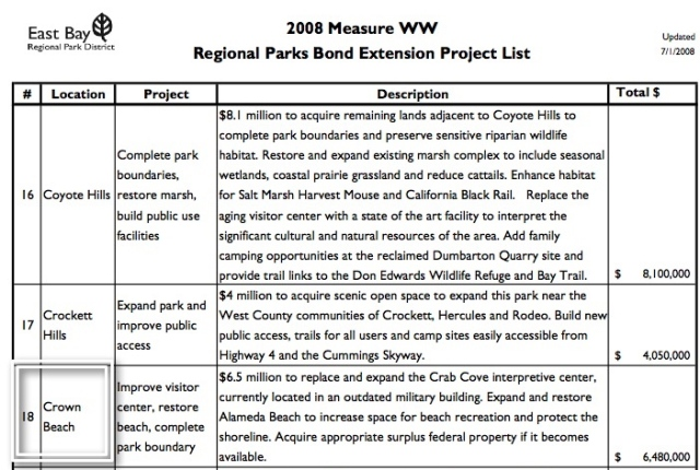 measure-ww-project-list-w-crown-beach